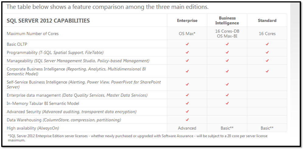 Upgrade from sql server 2014 express to standard edition | branko.