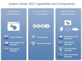 Microsoft System Center 2012 screenshot