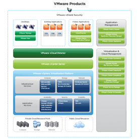 VMware vSphere 5 products